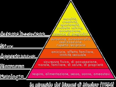 400px-Piramide_maslow