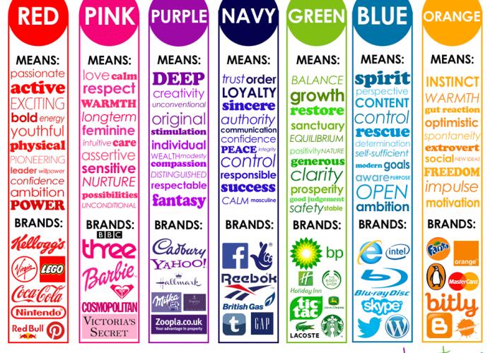 Quali colori si usano nel marketing?
